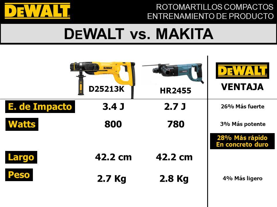 DEWALT vs. MAKITA VENTAJA E. de Impacto 3.4 J 2.7 J Watts 800 780