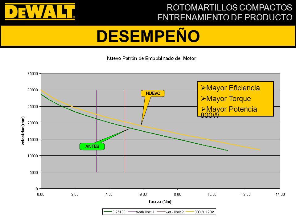 DESEMPEÑO Mayor Eficiencia Mayor Torque Mayor Potencia 800W
