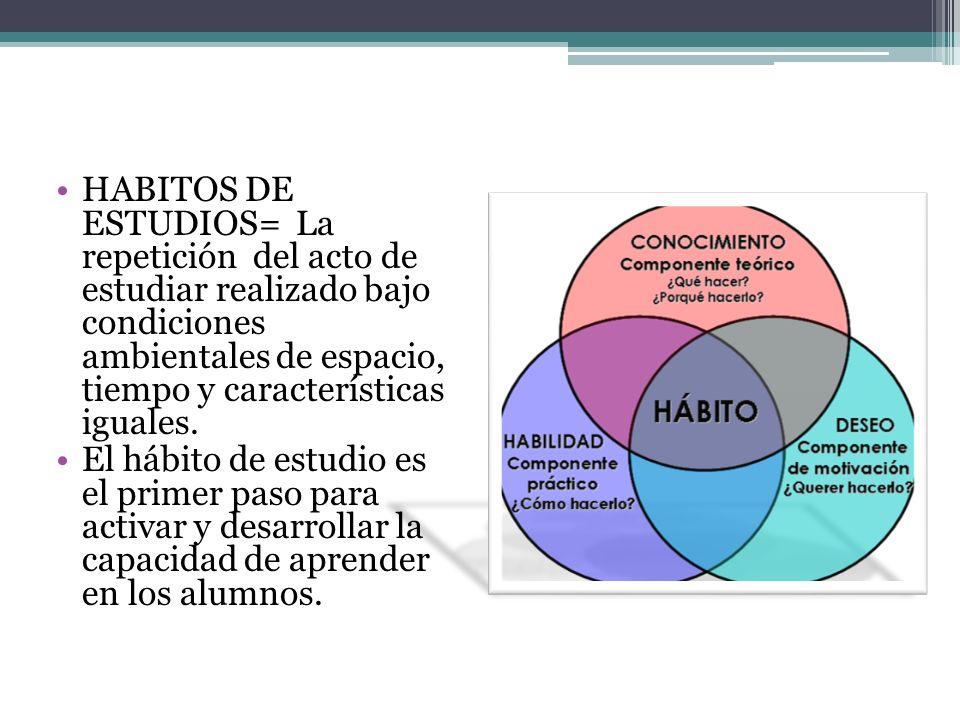 HABITOS DE ESTUDIOS= La repetición del acto de estudiar realizado bajo condiciones ambientales de espacio, tiempo y características iguales.
