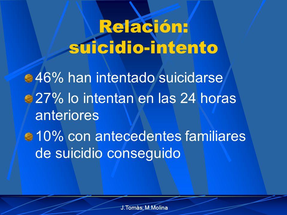 Relación: suicidio-intento