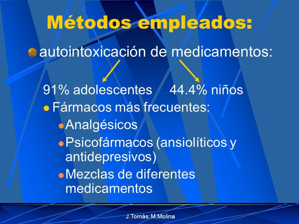 Métodos empleados: autointoxicación de medicamentos: