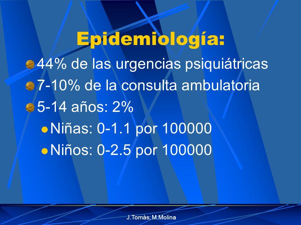 Epidemiología: 44% de las urgencias psiquiátricas