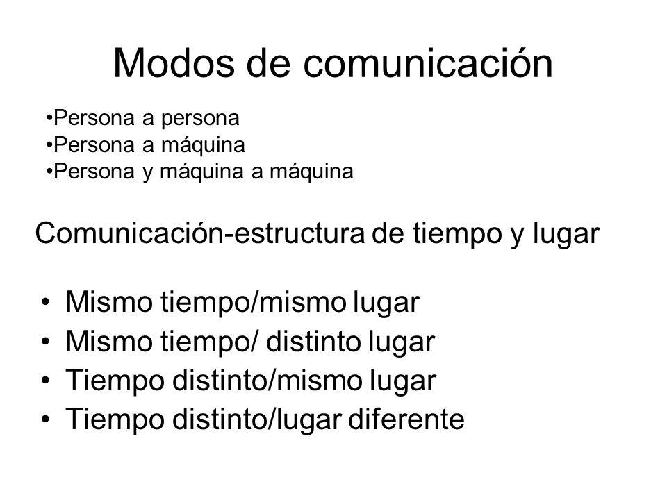 Modos de comunicación Comunicación-estructura de tiempo y lugar