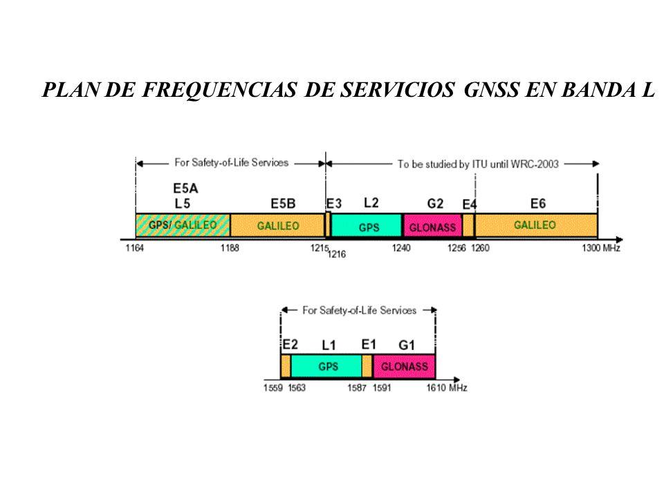 PLAN DE FREQUENCIAS DE SERVICIOS GNSS EN BANDA L