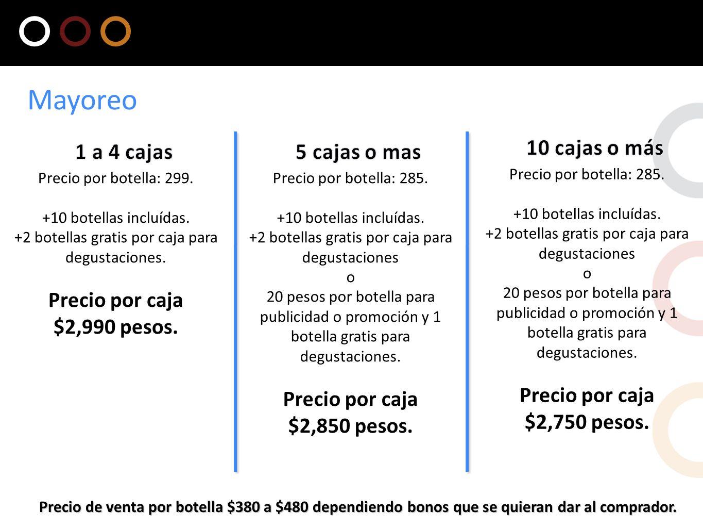 Mayoreo 10 cajas o más Precio por caja $2,750 pesos. 1 a 4 cajas