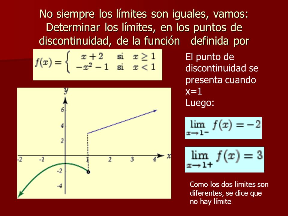No siempre los límites son iguales, vamos: Determinar los límites, en los puntos de discontinuidad, de la función definida por