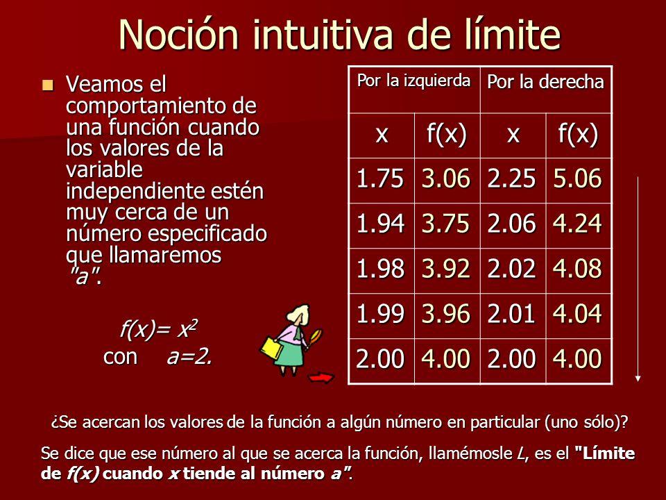 Noción intuitiva de límite