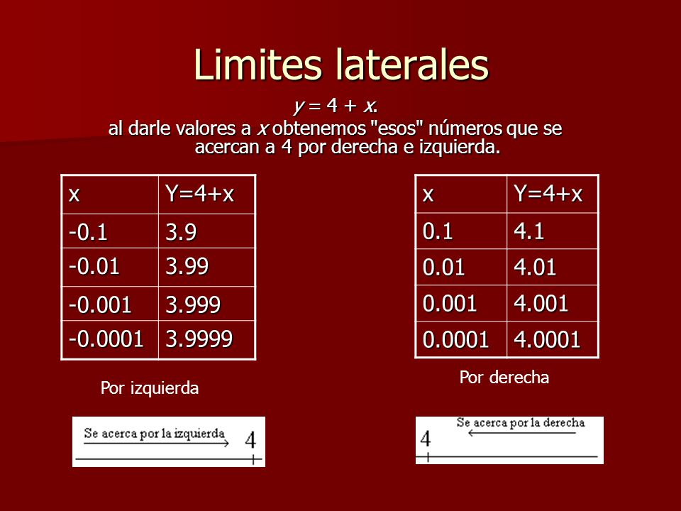 Limites laterales x Y=4+x -0.1 3.9 -0.01 3.99 -0.001 3.999 -0.0001