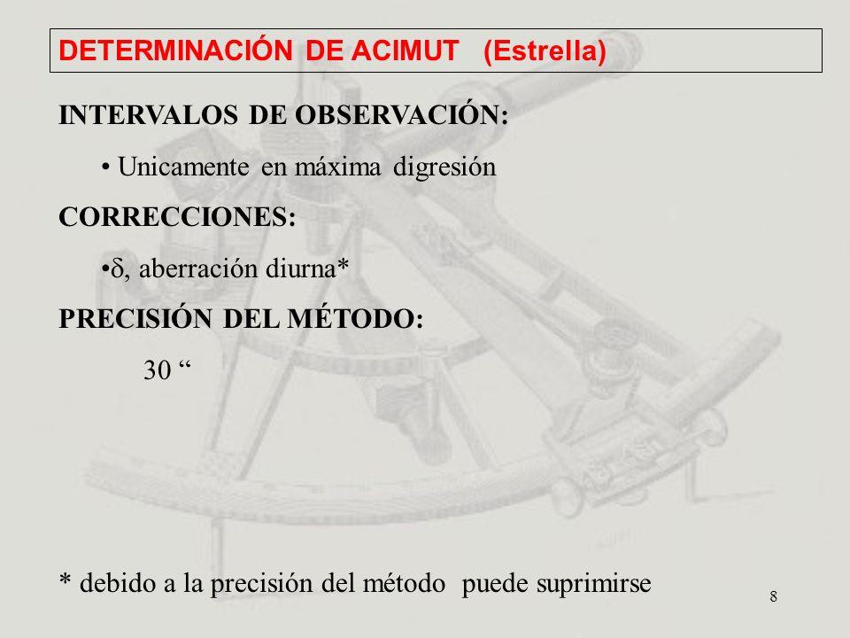 DETERMINACIÓN DE ACIMUT (Estrella)