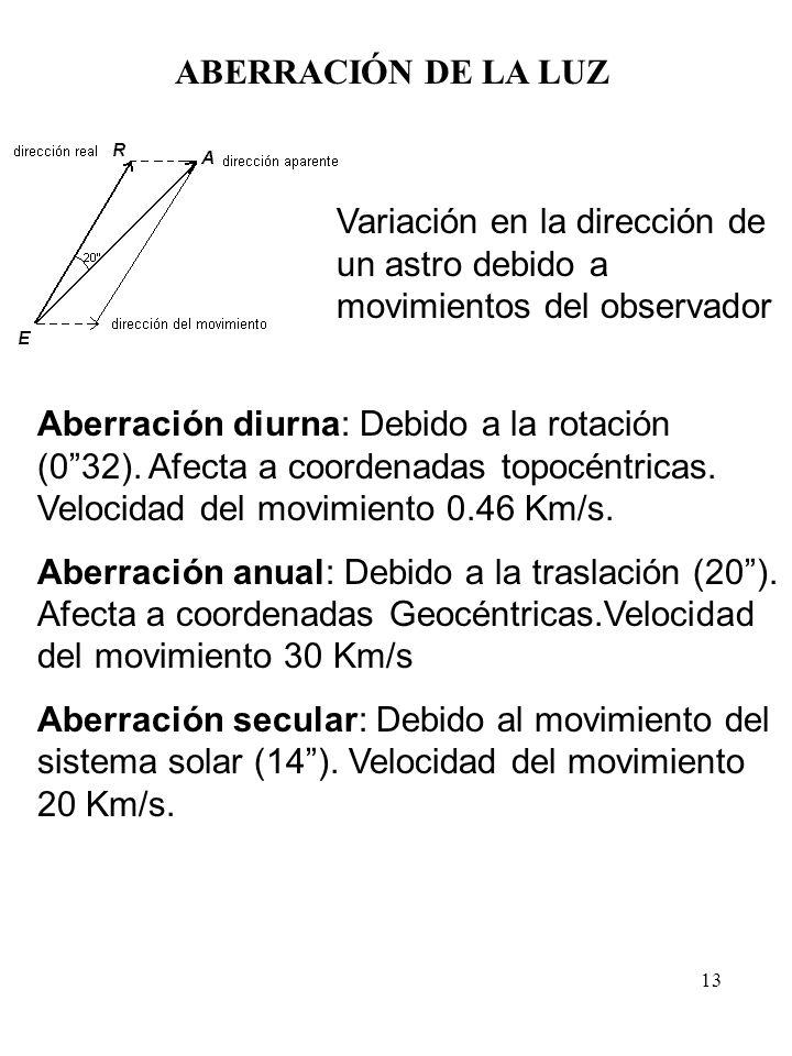 ABERRACIÓN DE LA LUZ Variación en la dirección de un astro debido a movimientos del observador.