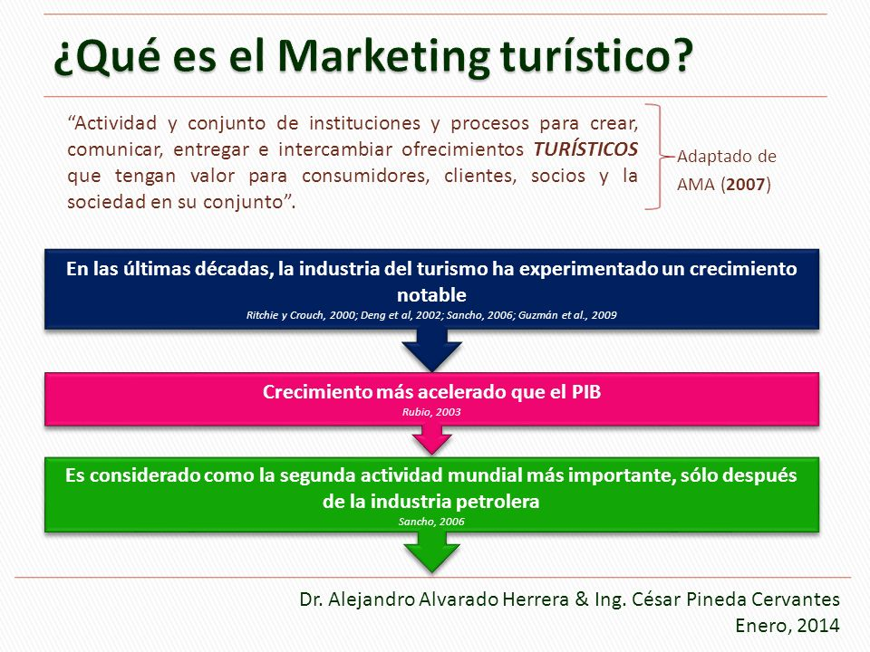 ¿Qué es el Marketing turístico