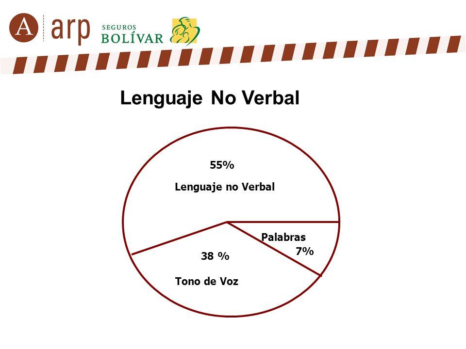 Lenguaje No Verbal 55% Lenguaje no Verbal Palabras 7% 38 % Tono de Voz