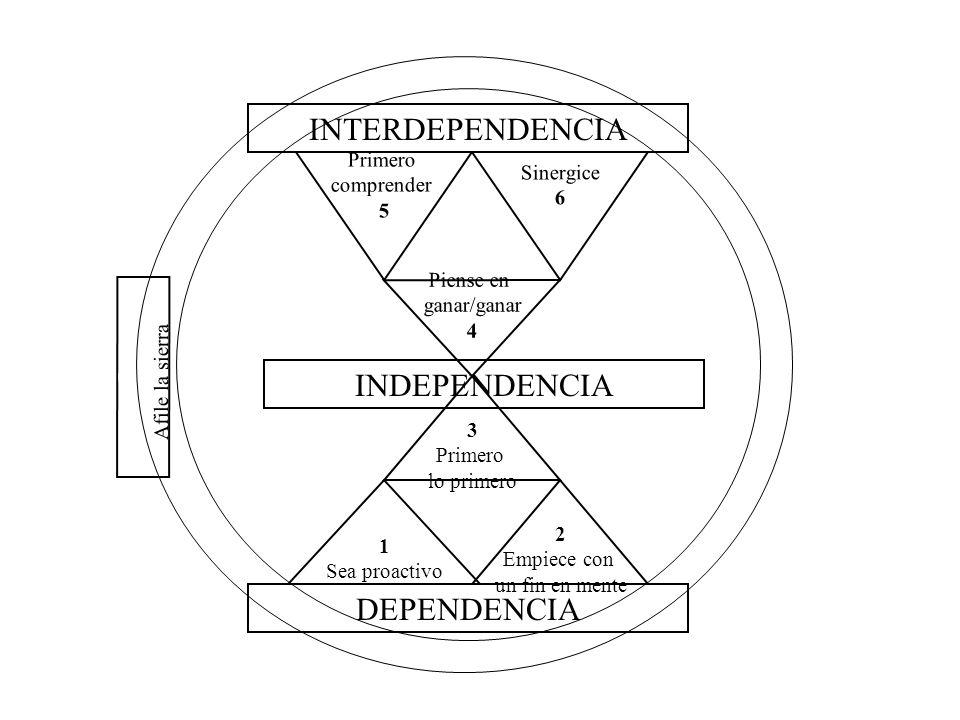 INTERDEPENDENCIA Afile la sierra 7 INDEPENDENCIA DEPENDENCIA Primero