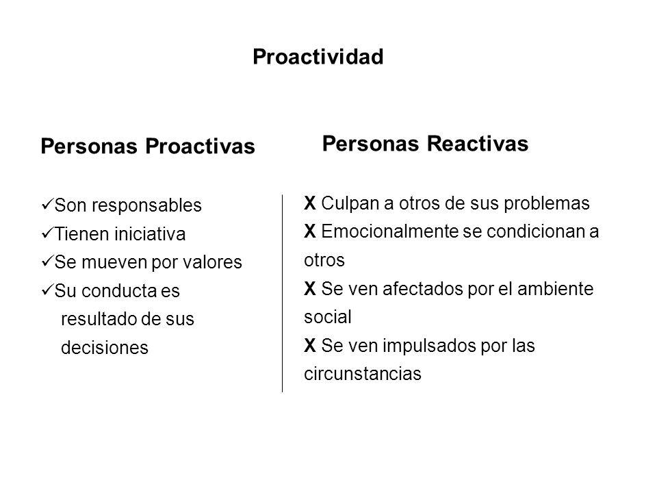 Proactividad Personas Proactivas