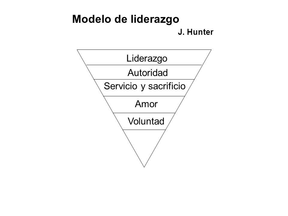 Modelo de liderazgo J. Hunter Liderazgo Autoridad
