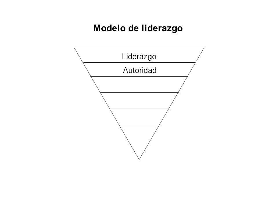 Modelo de liderazgo Liderazgo Autoridad