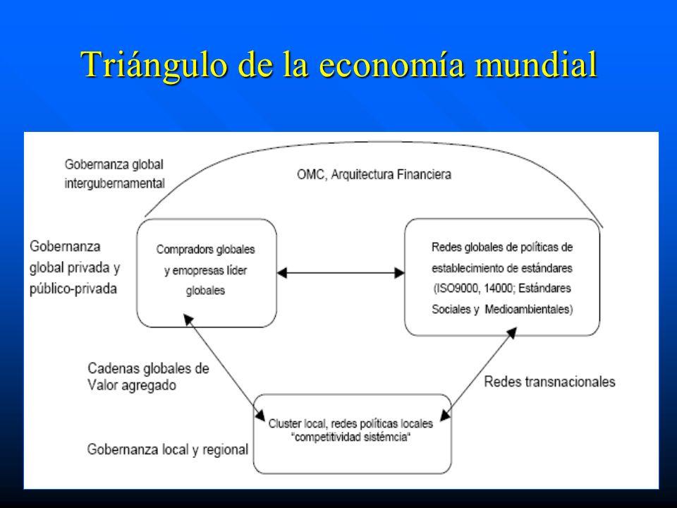 Triángulo de la economía mundial