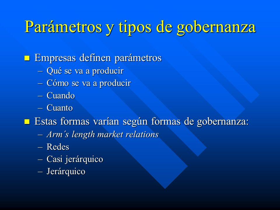 Parámetros y tipos de gobernanza