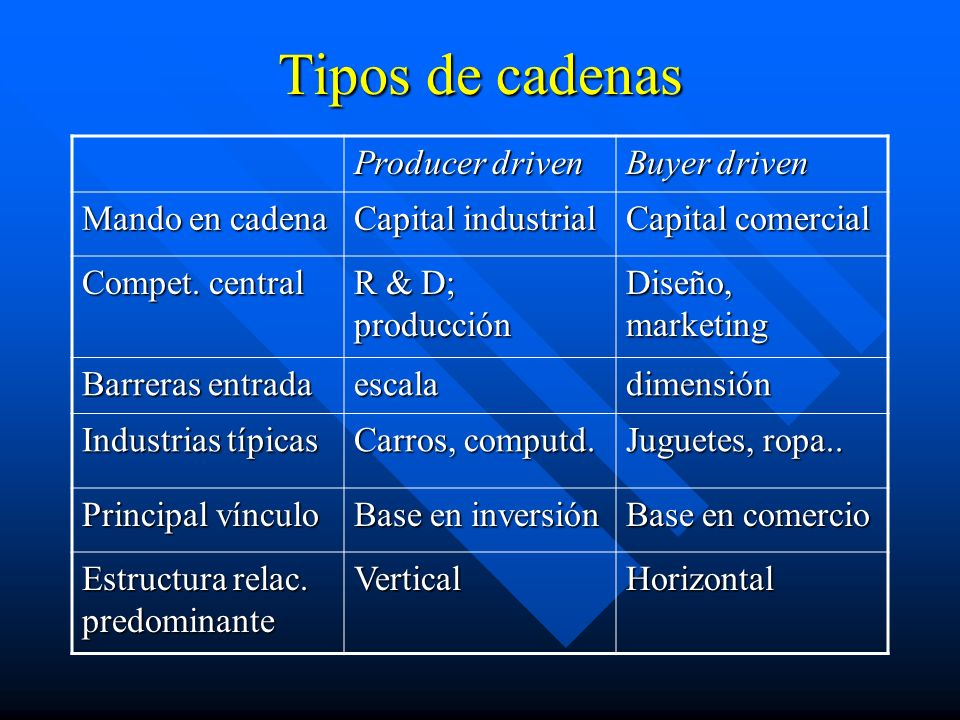 Tipos de cadenas Producer driven Buyer driven Mando en cadena