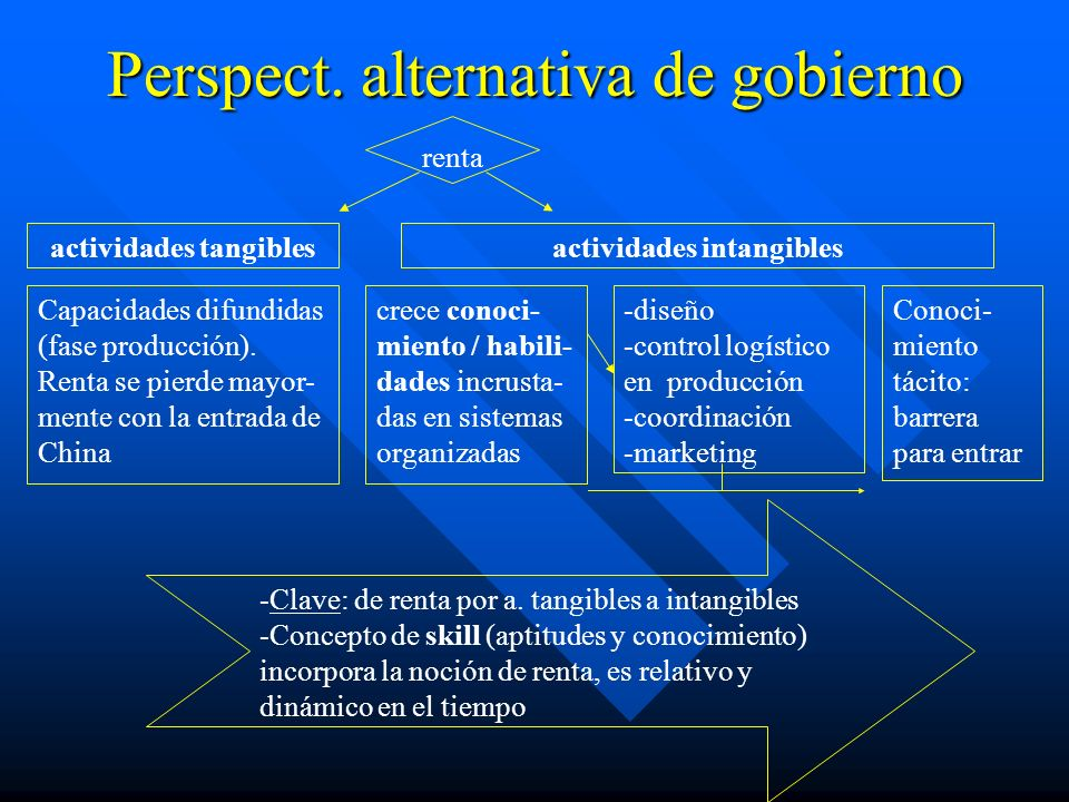 Perspect. alternativa de gobierno