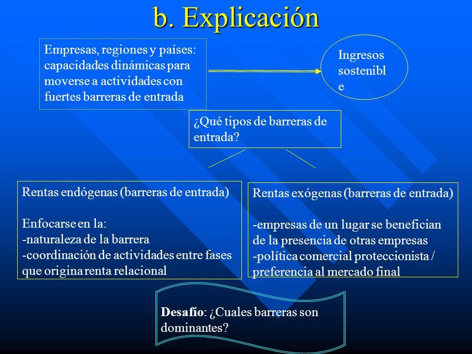 b. Explicación Ingresos sostenible. Empresas, regiones y países: capacidades dinámicas para moverse a actividades con fuertes barreras de entrada.