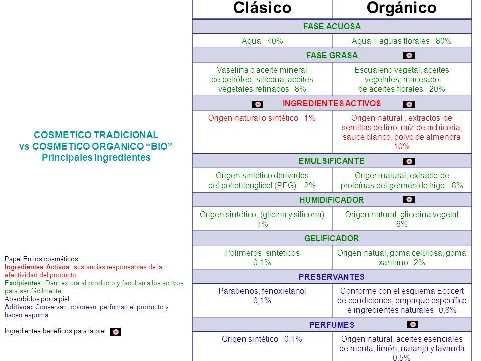 Orgánico Clásico COSMETICO TRADICIONAL vs COSMETICO ORGANICO BIO