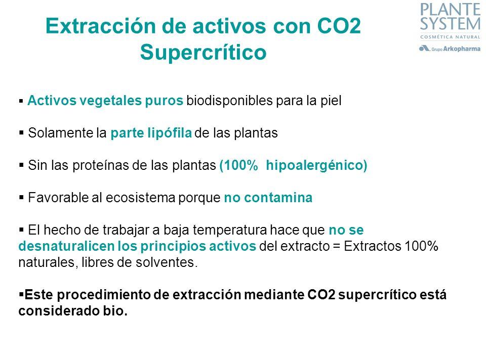 Extracción de activos con CO2 Supercrítico