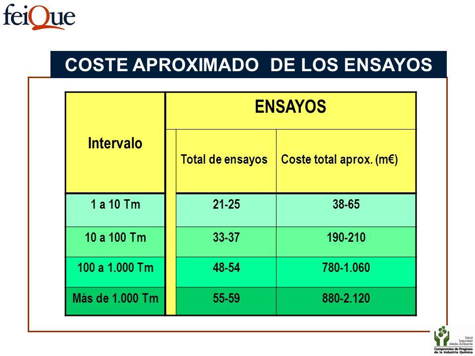 COSTE APROXIMADO DE LOS ENSAYOS