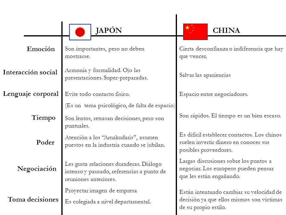 JAPÓN CHINA Emoción Interacción social Lenguaje corporal Tiempo Poder