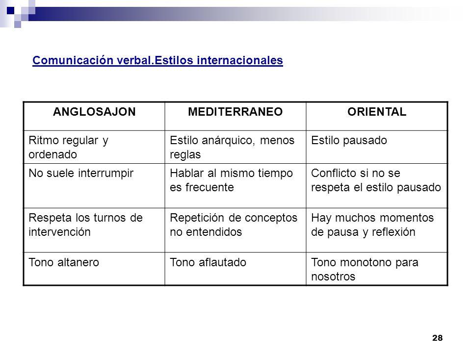 Comunicación verbal.Estilos internacionales