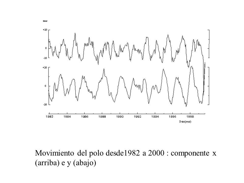 Movimiento del polo desde1982 a 2000 : componente x (arriba) e y (abajo)