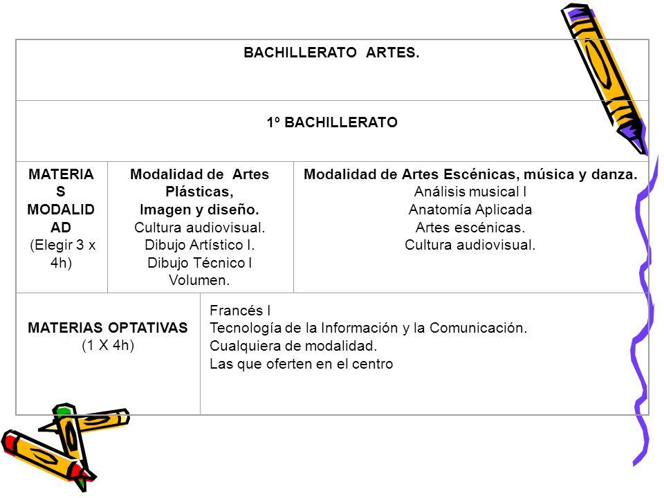 Modalidad de Artes Plásticas, Imagen y diseño. Cultura audiovisual.