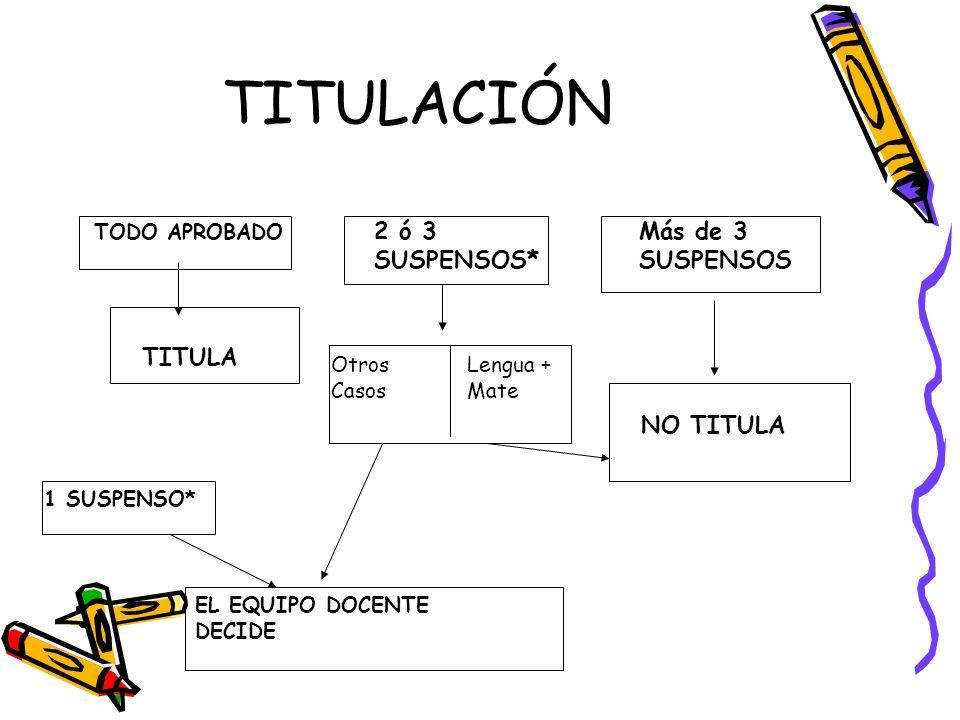 TITULACIÓN 2 ó 3 SUSPENSOS* Más de 3 SUSPENSOS TITULA NO TITULA