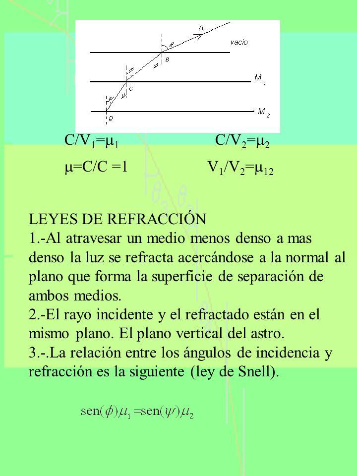 C/V1=1 C/V2=2 =C/C =1 V1/V2=12. LEYES DE REFRACCIÓN.