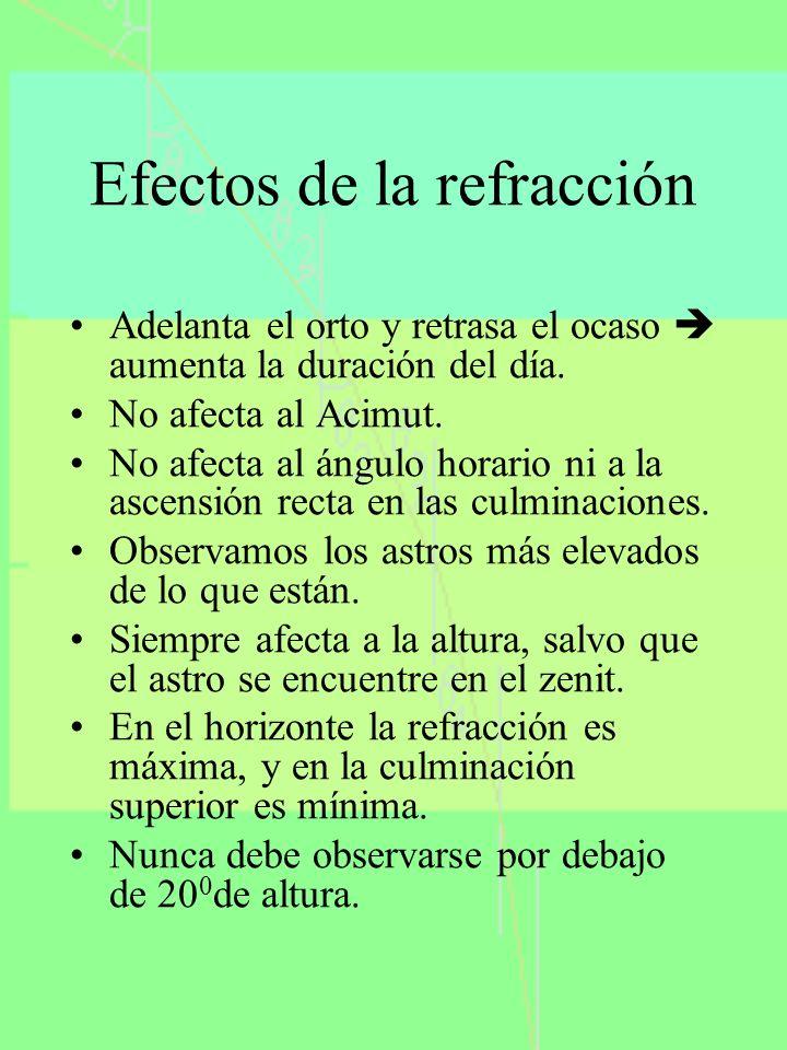 Efectos de la refracción