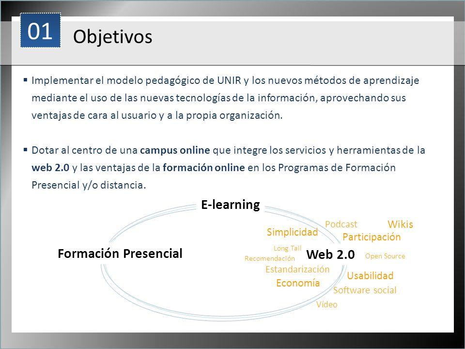 01 Objetivos E-learning Formación Presencial Web 2.0