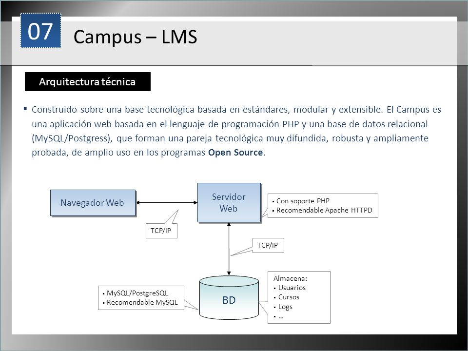 07 Campus – LMS Arquitectura técnica 1 BD