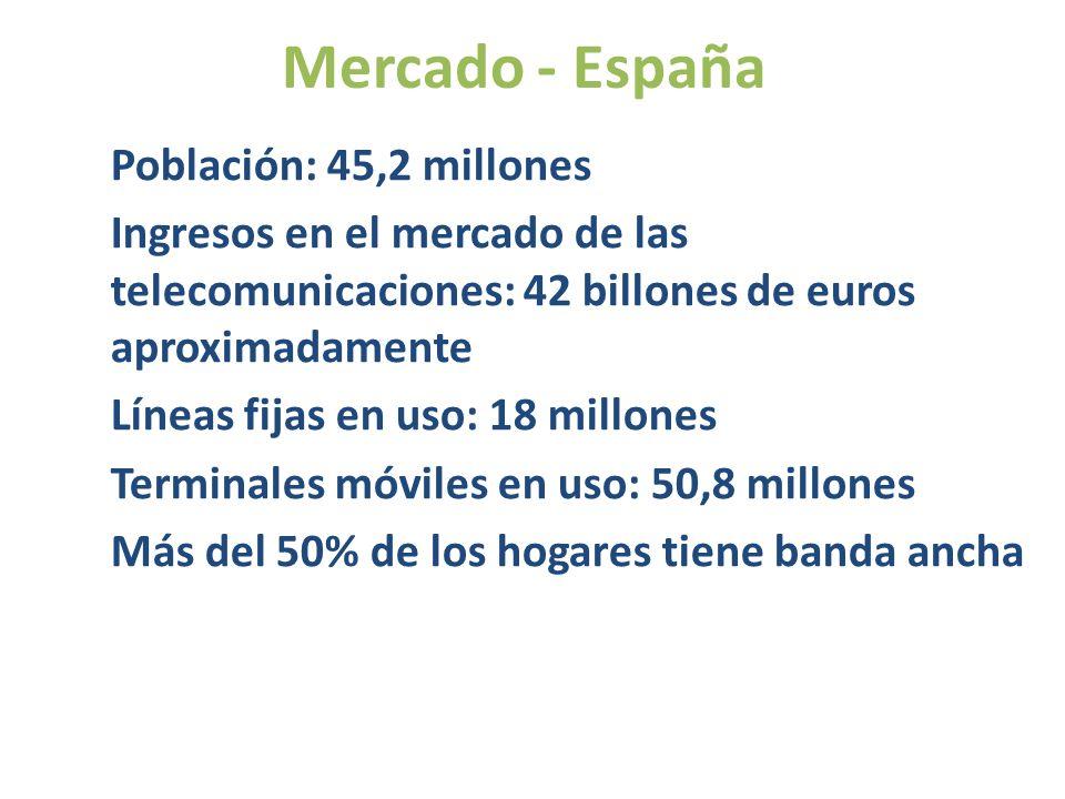 Mercado - España Población: 45,2 millones