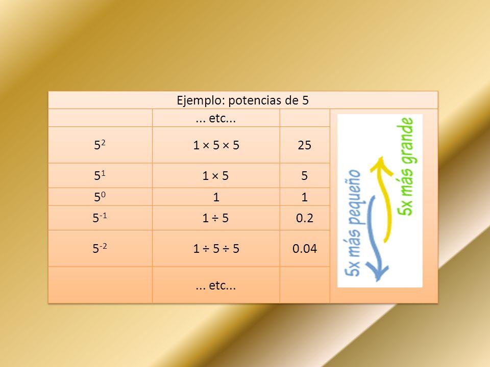 Ejemplo: potencias de 5 ... etc... 52. 1 × 5 × 5. 25. 51. 1 × 5. 5. 50. 1. 5-1. 1 ÷ 5.