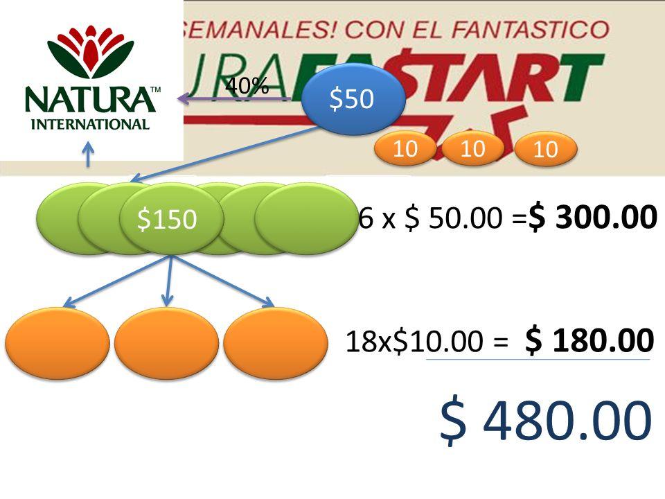 40% $50 10 10 10 6 x $ 50.00 =$ 300.00 $150 18x$10.00 = $ 180.00 $ 480.00