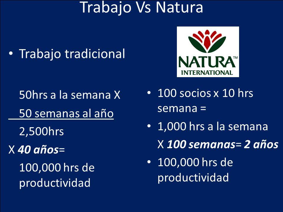 Trabajo Vs Natura Trabajo tradicional 50hrs a la semana X