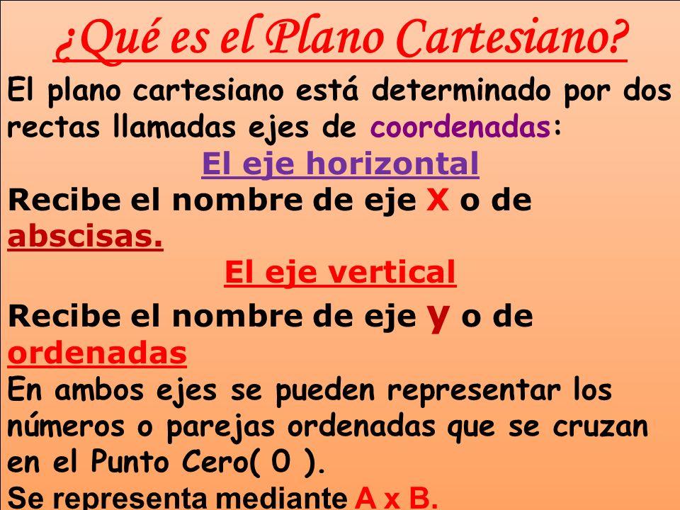 ¿Qué es el Plano Cartesiano