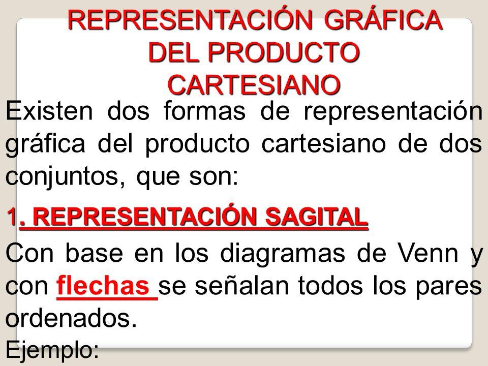 REPRESENTACIÓN GRÁFICA DEL PRODUCTO CARTESIANO