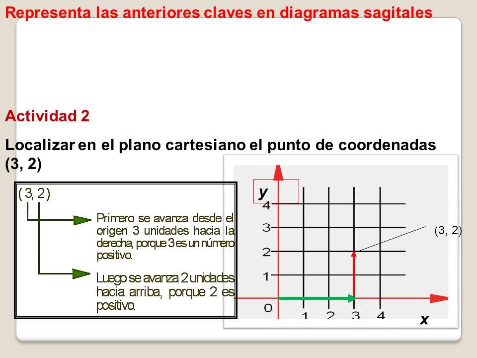 Representa las anteriores claves en diagramas sagitales