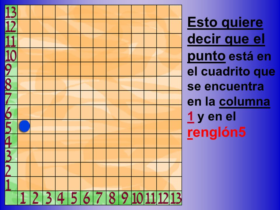 Esto quiere decir que el punto está en el cuadrito que se encuentra en la columna 1 y en el renglón5