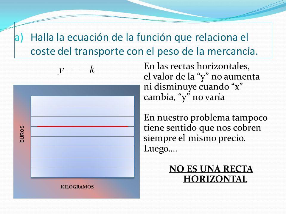 Halla la ecuación de la función que relaciona el coste del transporte con el peso de la mercancía.