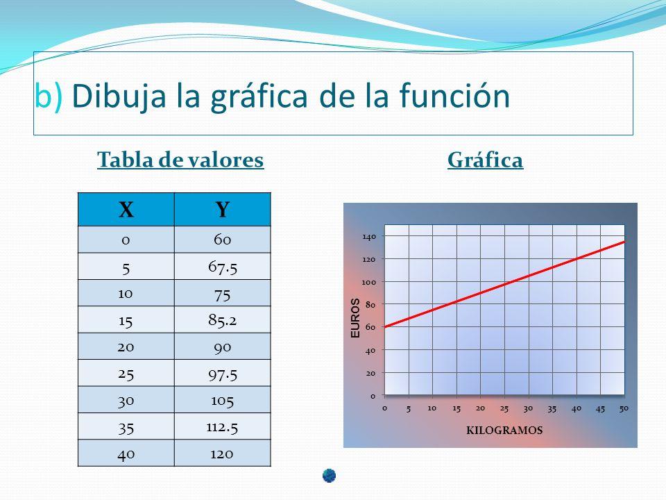 Dibuja la gráfica de la función