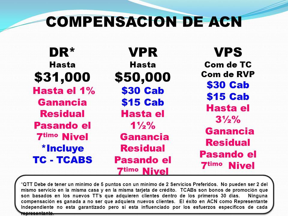 COMPENSACION DE ACN DR* $31,000 VPR $50,000 VPS Hasta el 1%