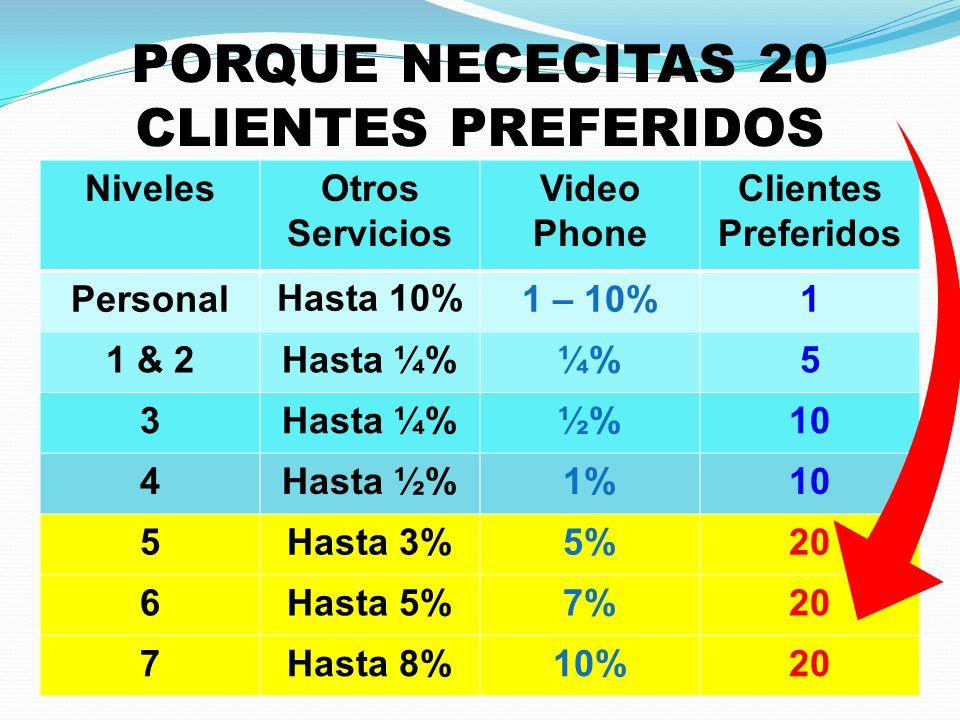 PORQUE NECECITAS 20 CLIENTES PREFERIDOS