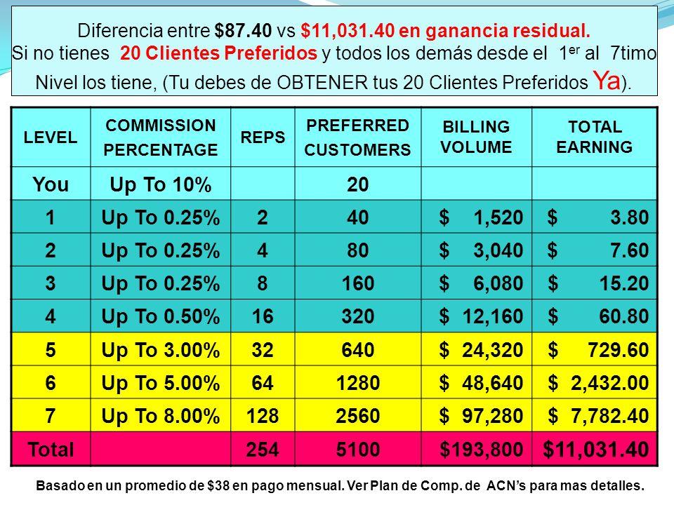 Diferencia entre $87. 40 vs $11,031. 40 en ganancia residual